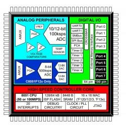 C8051F124-GQR, Silicon Laboratories 80C51 derivates, C8051F series