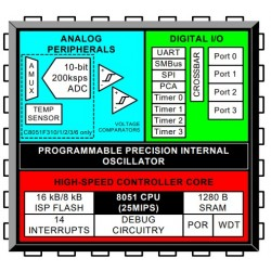 C8051F310-GQR, Silicon Laboratories 80C51 derivates, C8051F series